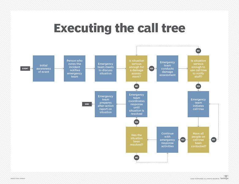 What Is Call Tree  Definition From WhatisCom