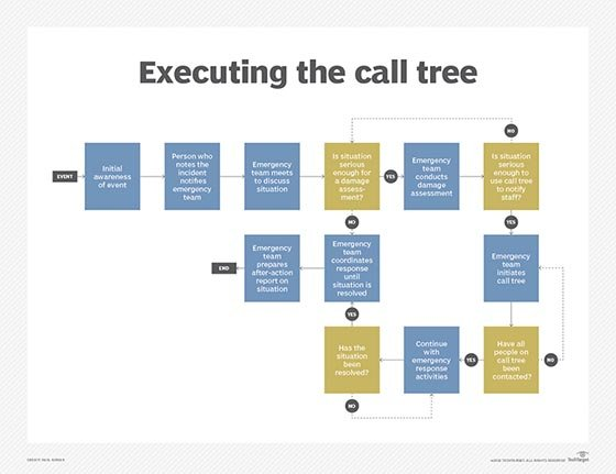 What is call tree definition from for Calling tree template word