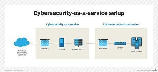 网络安全即服务