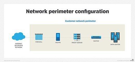 传统的网络边界配置