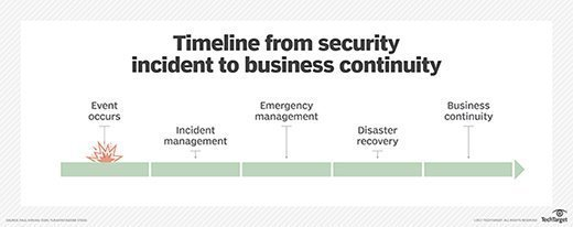 Timeline from security incident to business continuity