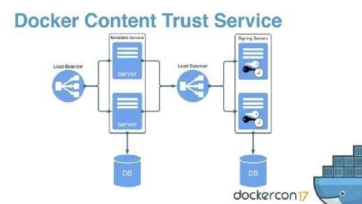 Docker Content Trust setup