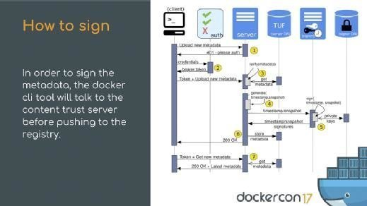 TUF in Docker Content Trust