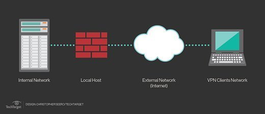 Network edge firewall