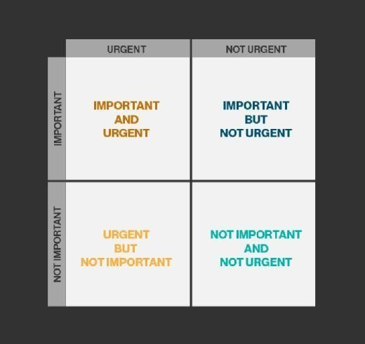 Eisenhower Matrix example