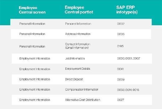 SAP ERP infotypes