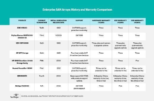 Enterprise SAN warranty information