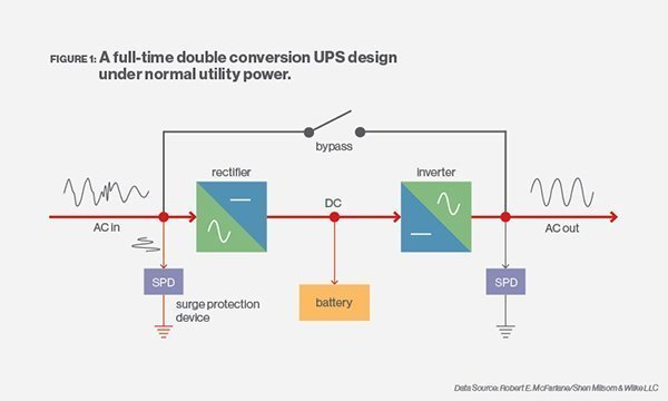 Confused About Ups And What They Actually Do Solved