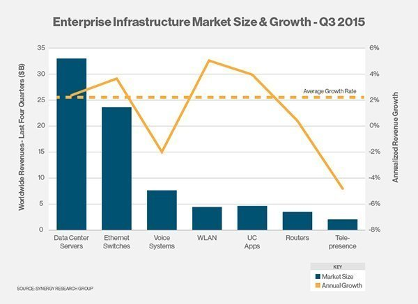 企业基础设施市场规模及增长情况