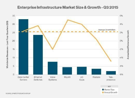 Enterprise Infrastructure Market Size & Growth