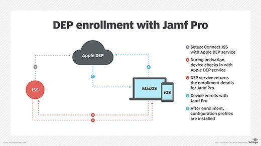 DEP enrollment with Jamf Pro