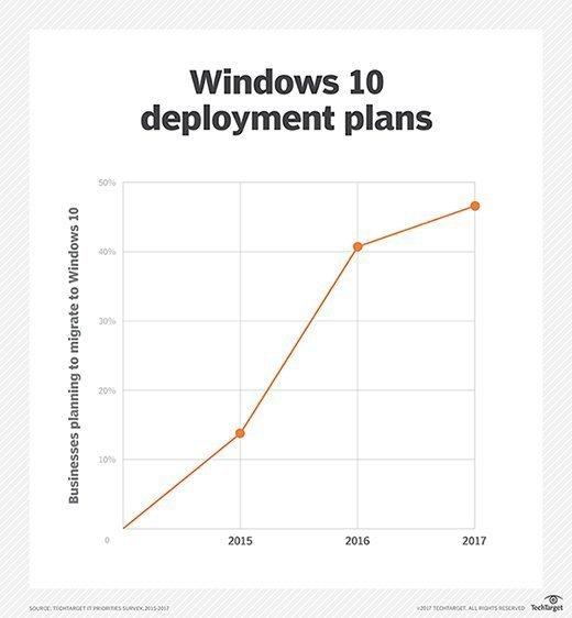 Windows 10 deployment plans