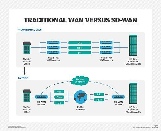 How SD-WAN differs from a traditional WAN