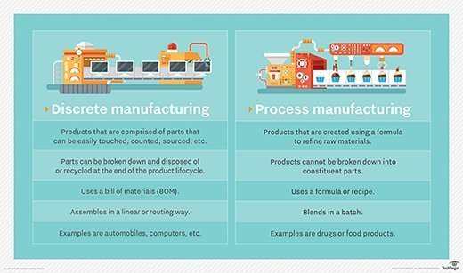 Discrete Manufacturing vs. Process Manufacturing