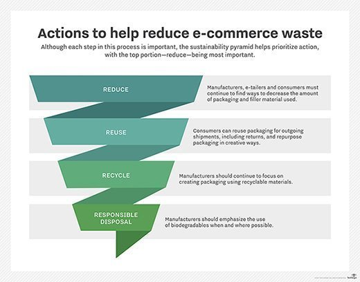 Reduce e-commerce waste