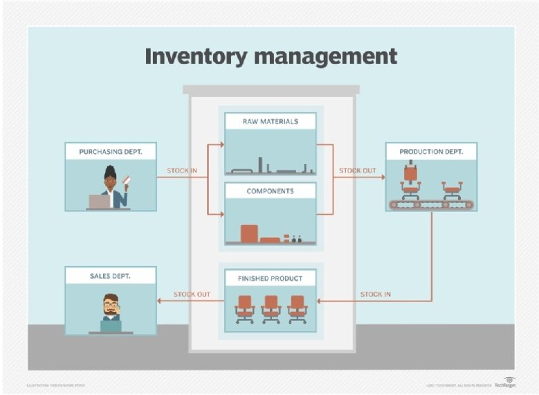 defdefinitions of inventory management Warehousing and inventory management skip to end of metadata added by business admin access definition a simple definition of a warehouse is: 'a warehouse is a planned space for the storage and handling of goods and material.
