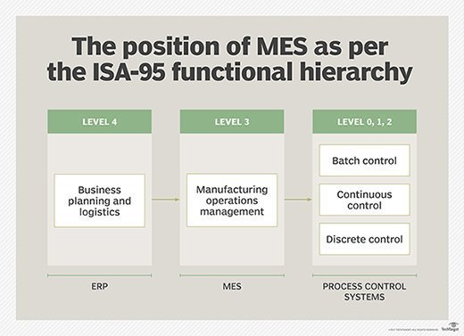 Position of an MES as per the functional model