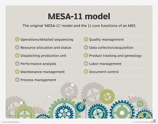 MESA-11 model