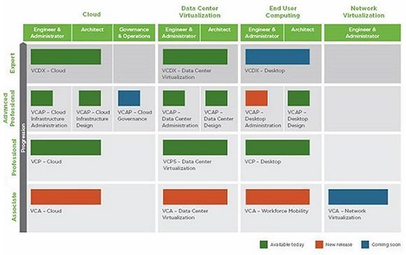 VMware certification program include cloud, data center virtualization, end user computing, and network virtualization categories