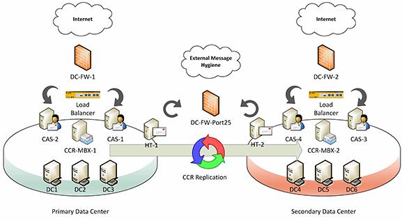 Example Exchange 2007 on-premises deployment.
