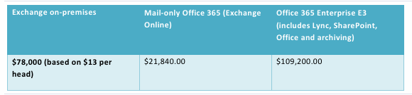 Sample analysis of Exchange on-premises vs. Office 365 pricing