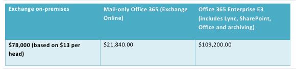 Sample analysis of Exchange on-premises vs. Office 365 pricing