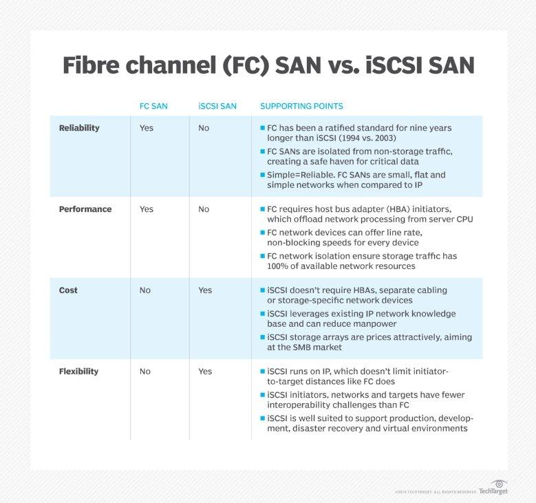 FC SAN vs. iSCSI SAN