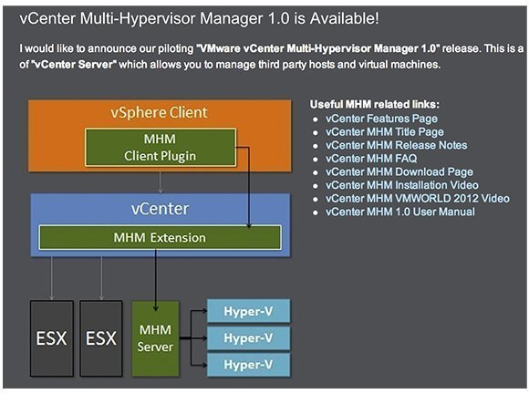 The vCenter Multi-Hypervisor Manager architecture