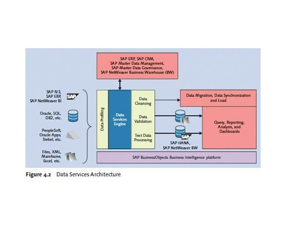 Data Services Architecture
