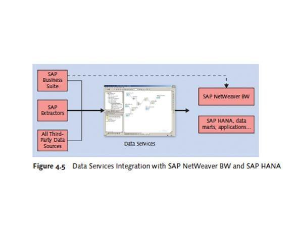 Data Services Integration with SAP NetWeaver BW and SAP HANA