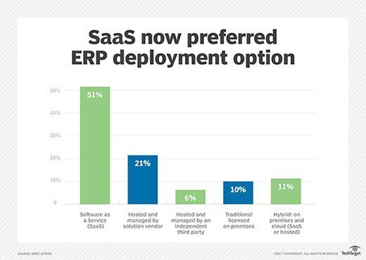 Mint Jutras cloud ERP survey chart