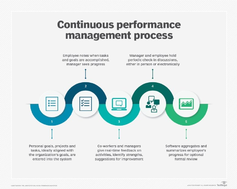 This Illustration Explains The Five Steps Behind The Continuous Performance  Management Process.