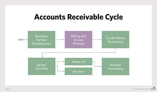 The process of accounts receivable from SAP.