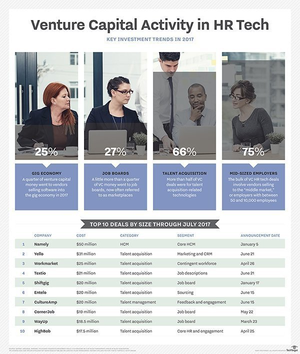 Venture capital activity in HR tech