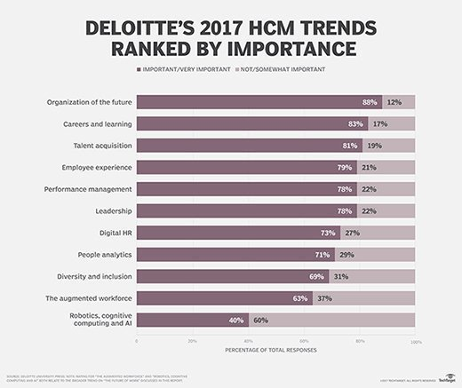 Deloitte report cites most important human capital trends.