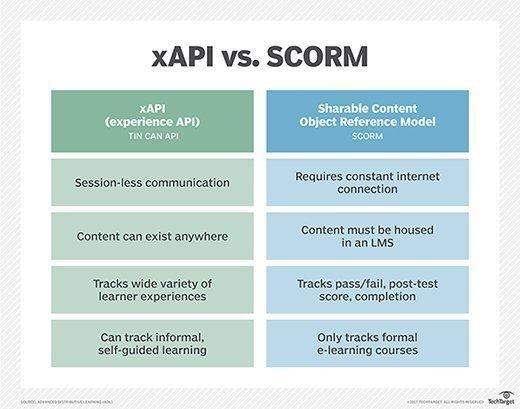 xAPI vs. SCORM