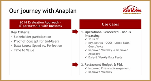 Red Robin, Anaplan