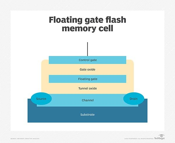 Floating Gate Flash Cell