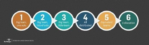 it teams, employees, remote workers, distributed teams, big team, one solo