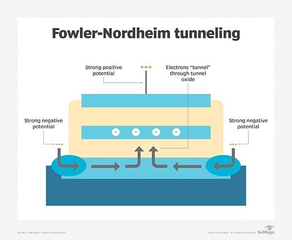 Fowler Nordheim Tunneling Diagram