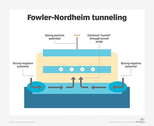Fowler-Nordheim tunneling diagram