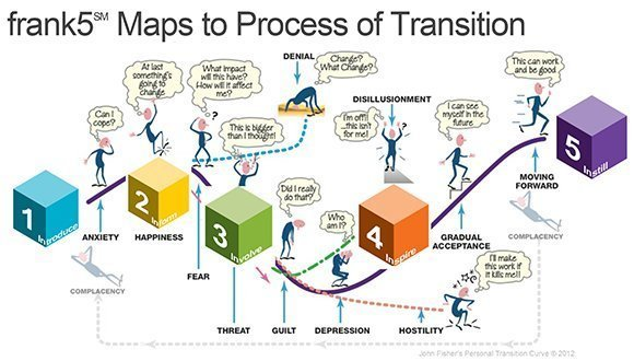 John Fisher's Personal Transition Curve