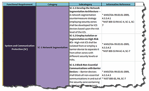 NIST Cybersecurity Framework, network architecture and design