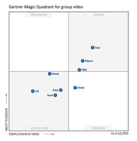 Gartner group video systems Magic Quadrant