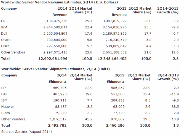 Server-Markt zweites Quartal 2014 Gartner