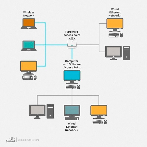 what is local area network lan definition from whatis com how a local area network works