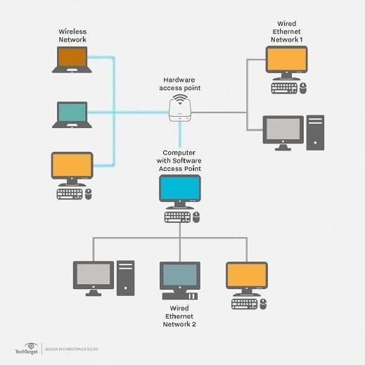 How A Local Area Network Works