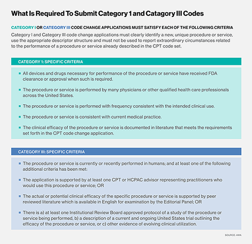Requirements for submitting Category 1 and 3 codes