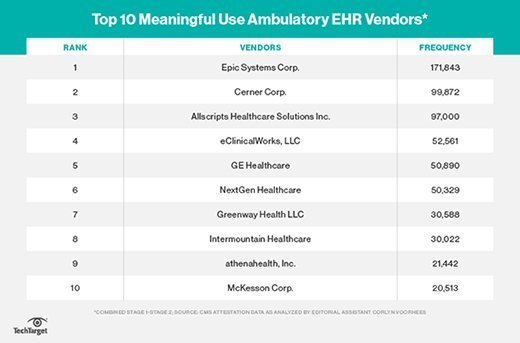 Top 10 meaningful use ambulatory EHR vendors