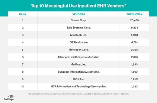 Top 10 meaningful use inpatient EHR vendors